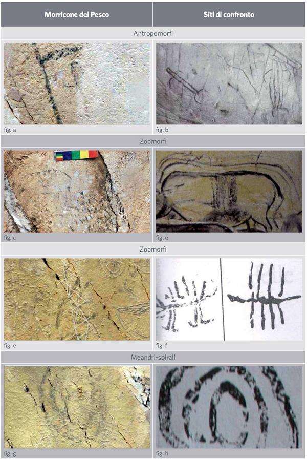 Fig. a - Probabile antropomorfo schematico incompleto dal settore C del Morricone del Pesco (foto: D. Sigari); Fig. b - Figure antropomorfe schematiche a tratto nero da Grotta Genovesi (da Graziosi 1973); Fig. c - Zoomorfo a tratto nero dal settore B del Morricone del Pesco (foto: D. Sigari); Fig. d - Rinoceronte a tratto nero da Grotta Chauvet (da Clottes 2008). Di particolare interesse è il modulo iconografico della linea dorsale sovrapponibile a quella dello zoomorfo del settore B di Morricone del Pesco; Fig. e - Figura zoomorfa schematica a pettine dal settore C del Morricone del Pesco (foto: D. Sigari); Fig. f - Zoomorfo a pettine a tratto nero da Porto Badisco (da Graziosi 1980); Fig. g - Figura a tratto nero a cerchi concentrici o spiraliforme dal settore C del Morricone del Pesco (foto: D. Sigari); Fig. h - Spirale a tratto nero da Porto Badisco (da Graziosi 1980).
